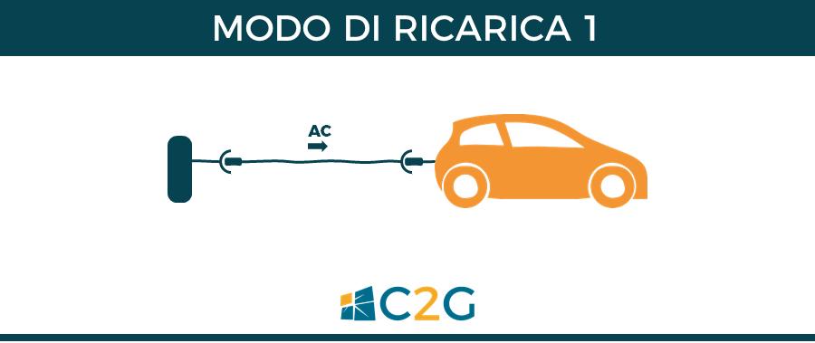 Modo di ricarica 1 - ricarica auto elettriche