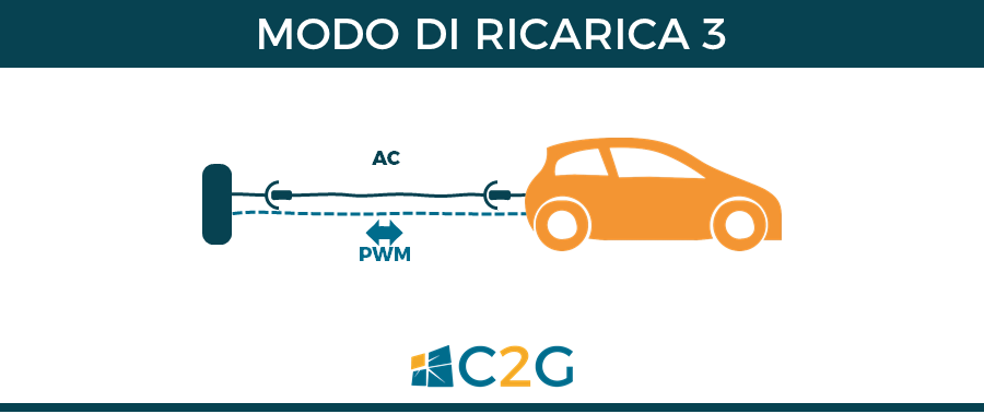 Modo di ricarica 3 - ricarica auto elettriche