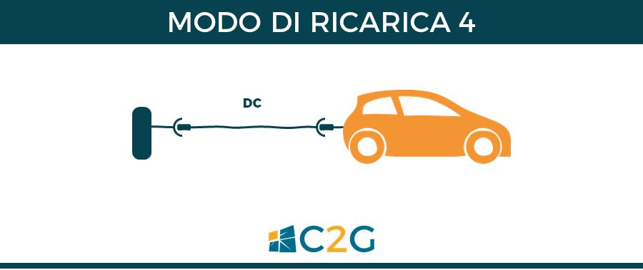 Modo di ricarica 4 - ricarica auto elettriche