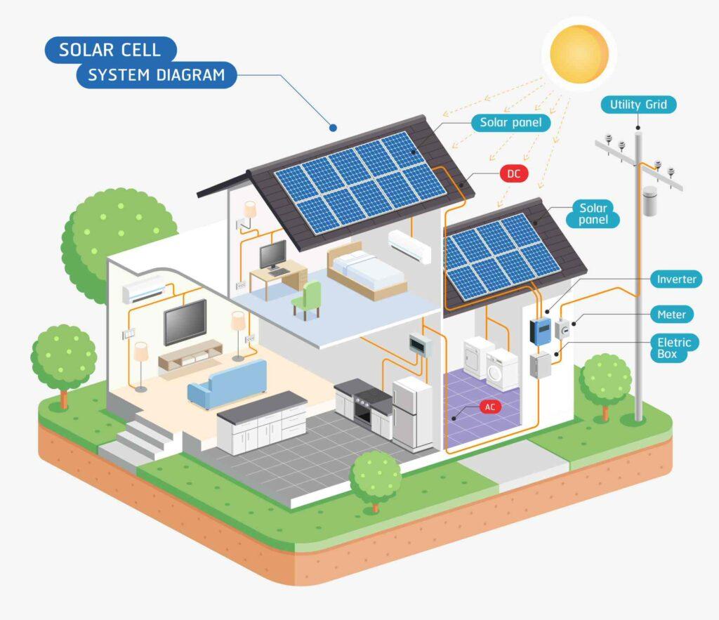 Guida impianto fotovoltaico casa - C2G Solar